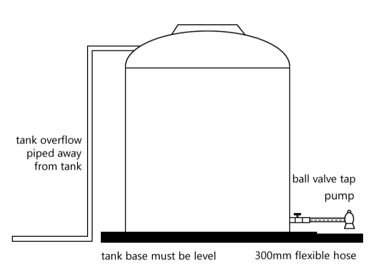 Tank Diagram